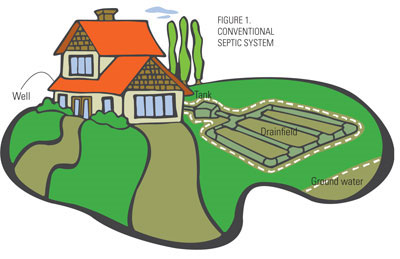 Conventional septic systems | Septic Systems Ontario